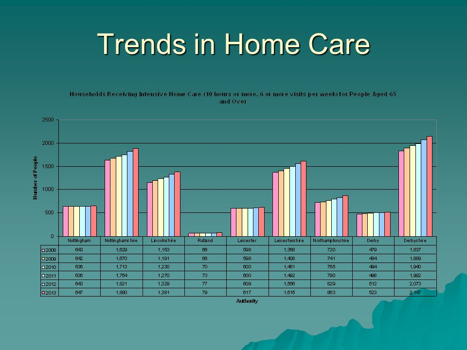 Trends in Home Care