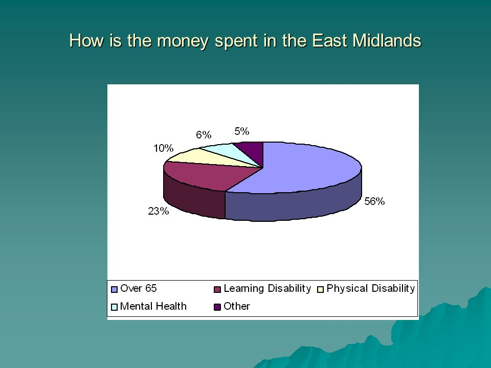 How is the money spent in the East Midlands