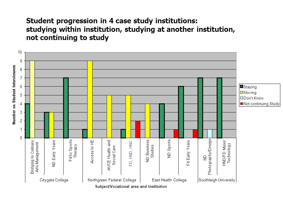 Student progression in 4 case study institutions: studying within institution, studying at another institution, not continuing to study