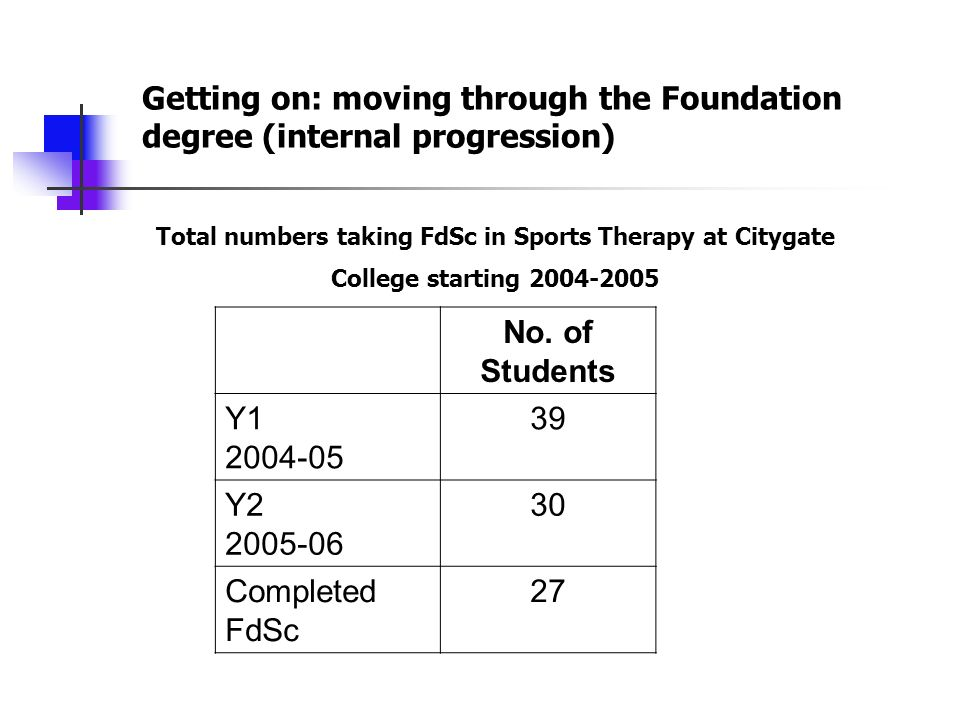 No. of Students Y1 2004-05 39 Y2 2005-06 30 Completed FdSc 27 Getting on: moving through the Foundation degree (internal progression) Total numbers ta
