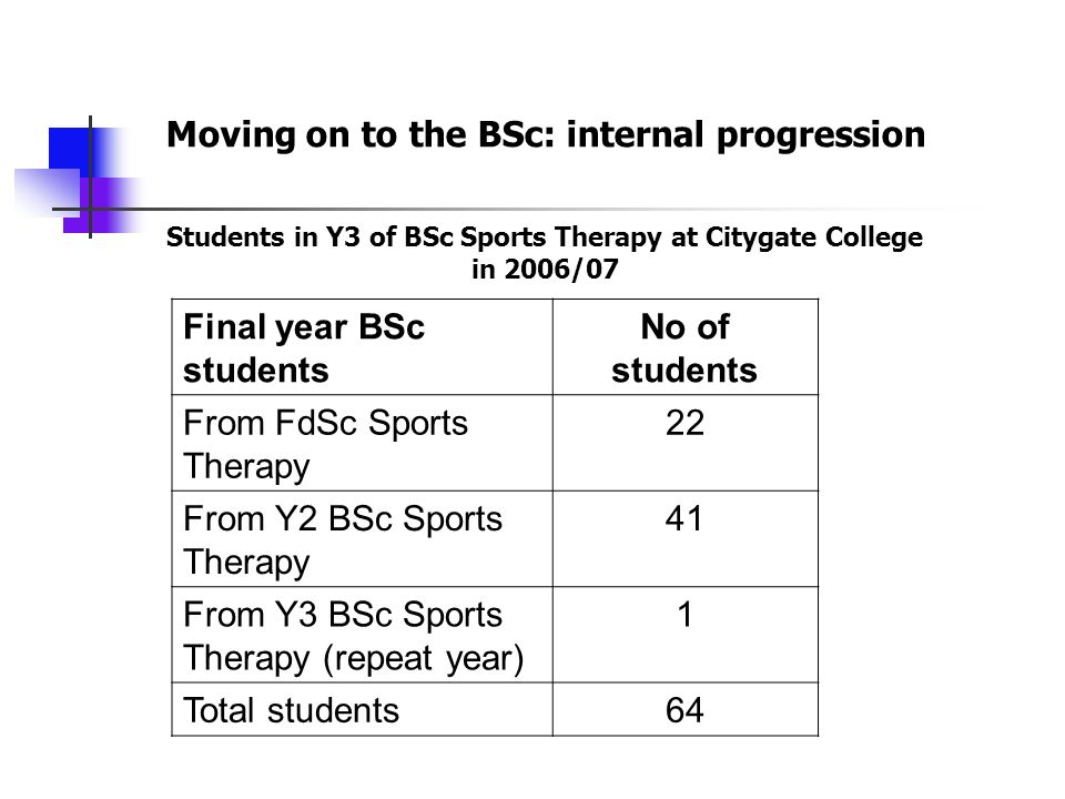 Final year BSc students No of students From FdSc Sports Therapy 22 From Y2 BSc Sports Therapy 41 From Y3 BSc Sports Therapy (repeat year) 1 Total students64 Moving on to the BSc: internal progression Students in Y3 of BSc Sports Therapy at Citygate College in 2006/07