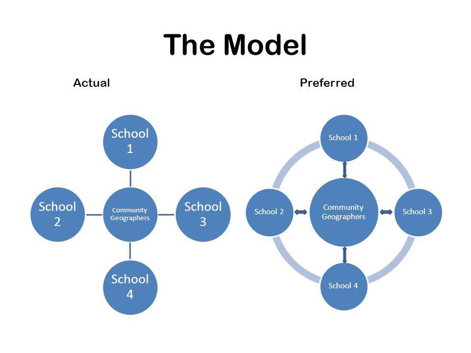 The Model ActualPreferred