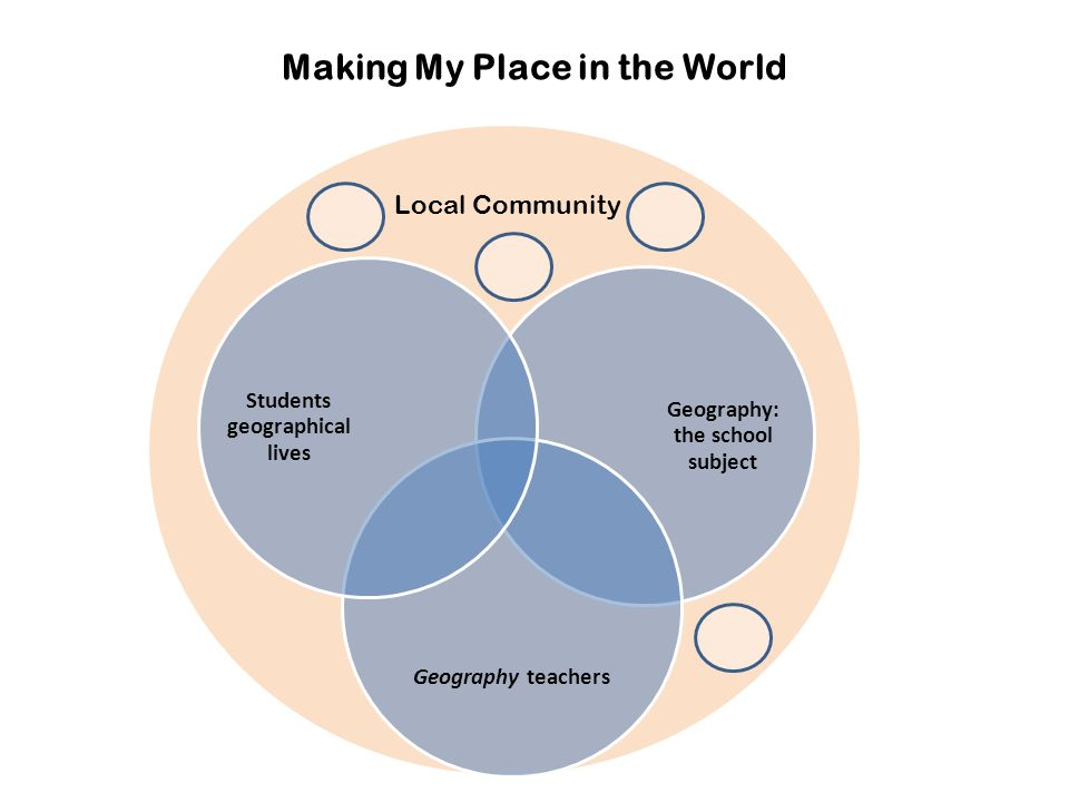 Making My Place in the World Local Community