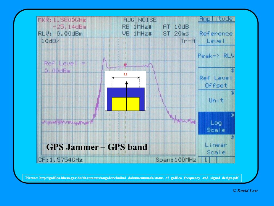 © David Last GPS Jammer – GPS band Picture: http://galileo.khem.gov.hu/documents/angol/technikai_dokumentumok/status_of_galileo_frequency_and_signal_design.pdf