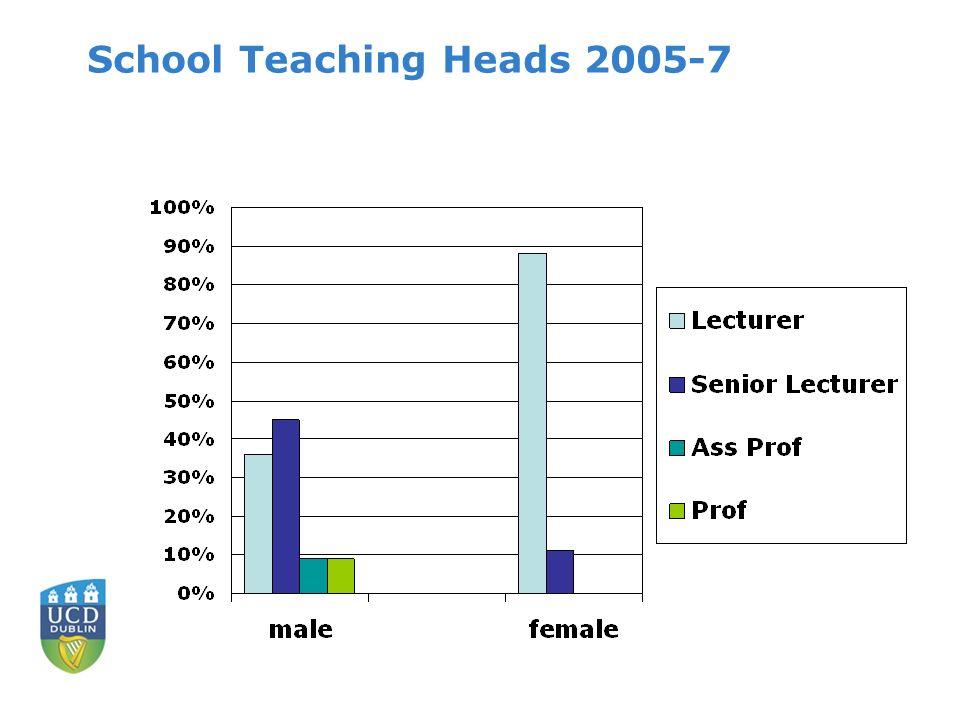 School Teaching Heads 2005-7