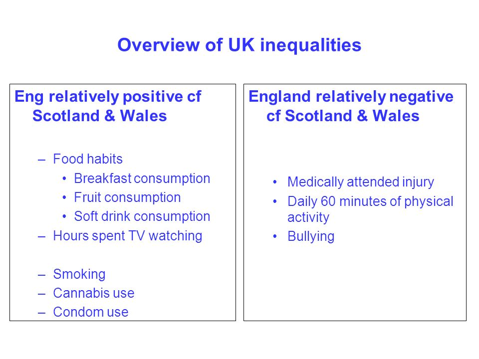 Overview of UK inequalities Eng relatively positive cf Scotland & Wales –Food habits Breakfast consumption Fruit consumption Soft drink consumption –Hours spent TV watching –Smoking –Cannabis use –Condom use England relatively negative cf Scotland & Wales Medically attended injury Daily 60 minutes of physical activity Bullying