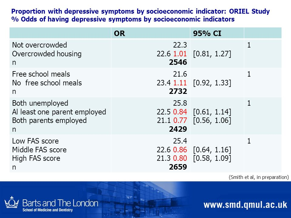 Proportion with depressive symptoms by socioeconomic indicator: ORIEL Study % Odds of having depressive symptoms by socioeconomic indicators OR95% CI