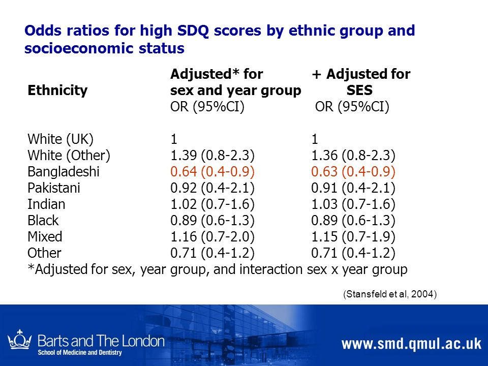 Odds ratios for high SDQ scores by ethnic group and socioeconomic status Adjusted* for+ Adjusted for Ethnicity sex and year group SES OR (95%CI) White