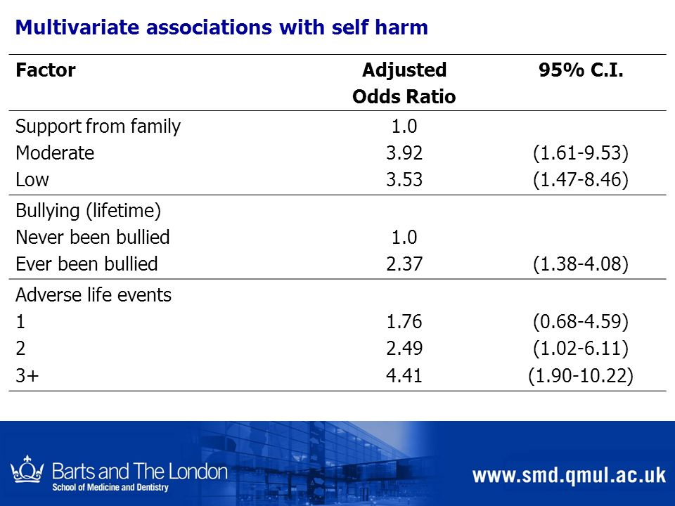 Multivariate associations with self harm FactorAdjusted Odds Ratio 95% C.I. Support from family Moderate Low 1.0 3.92 3.53 (1.61-9.53) (1.47-8.46) Bul