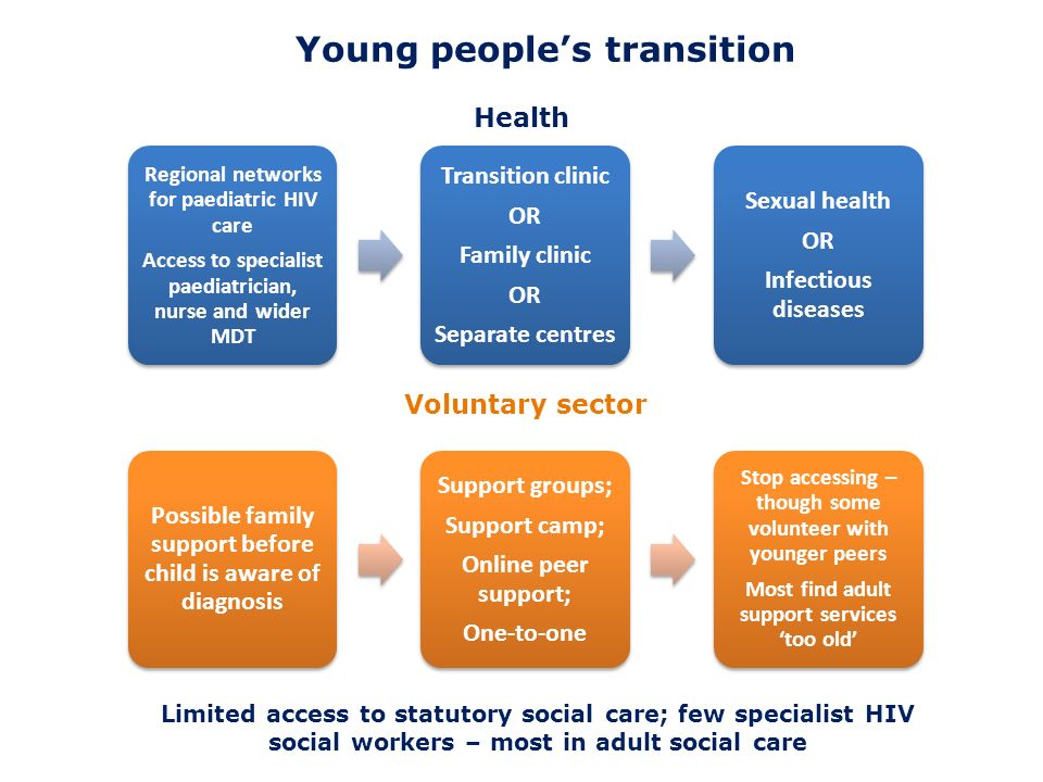 Young peoples transition Regional networks for paediatric HIV care Access to specialist paediatrician, nurse and wider MDT Transition clinic OR Family clinic OR Separate centres Sexual health OR Infectious diseases Possible family support before child is aware of diagnosis Support groups; Support camp; Online peer support; One-to-one Stop accessing – though some volunteer with younger peers Most find adult support services too old Health Voluntary sector Limited access to statutory social care; few specialist HIV social workers – most in adult social care