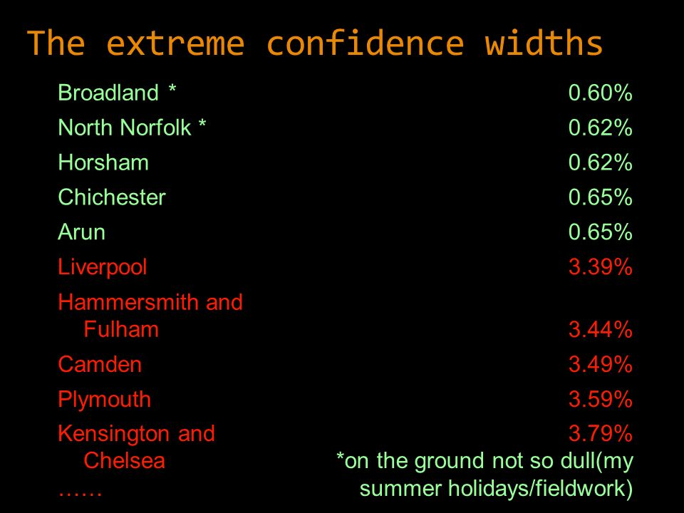 The extreme confidence widths Broadland *0.60% North Norfolk *0.62% Horsham0.62% Chichester0.65% Arun0.65% Liverpool3.39% Hammersmith and Fulham3.44% Camden3.49% Plymouth3.59% Kensington and Chelsea …… 3.79% *on the ground not so dull(my summer holidays/fieldwork)