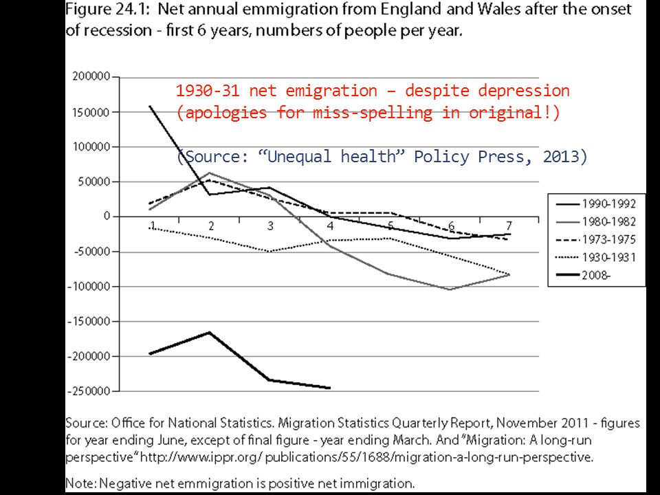 net emigration – despite depression (apologies for miss-spelling in original!) (Source: Unequal health Policy Press, 2013)
