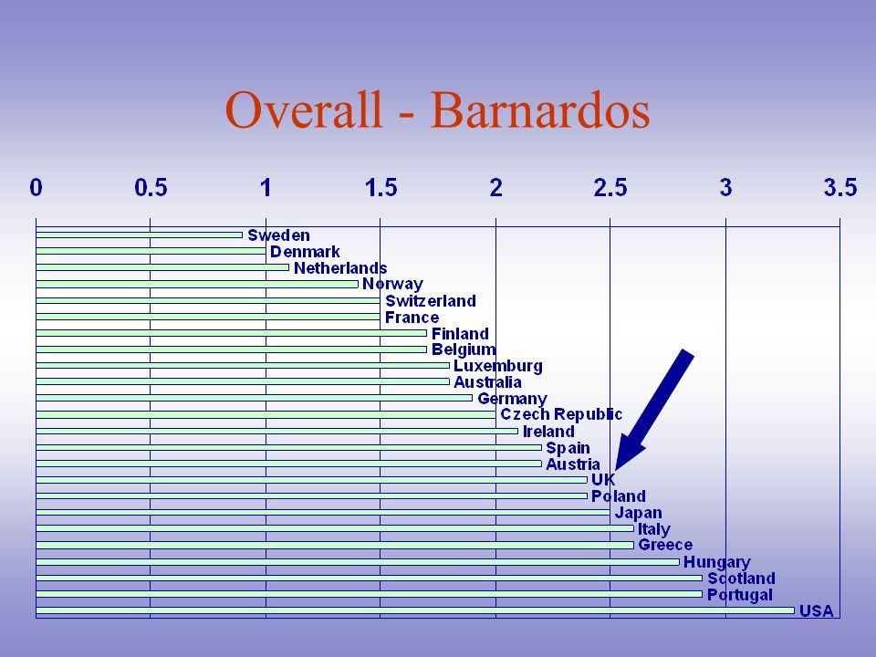Overall - Barnardos