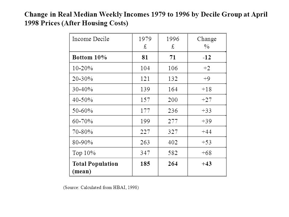 Change in Real Median Weekly Incomes 1979 to 1996 by Decile Group at April 1998 Prices (After Housing Costs) Income Decile1979 £ 1996 £ Change % Bottom 10%8171-12 10-20%104106+2 20-30%121132+9 30-40%139164+18 40-50%157200+27 50-60%177236+33 60-70%199277+39 70-80%227327+44 80-90%263402+53 Top 10%347582+68 Total Population (mean) 185264+43 (Source: Calculated from HBAI, 1998)