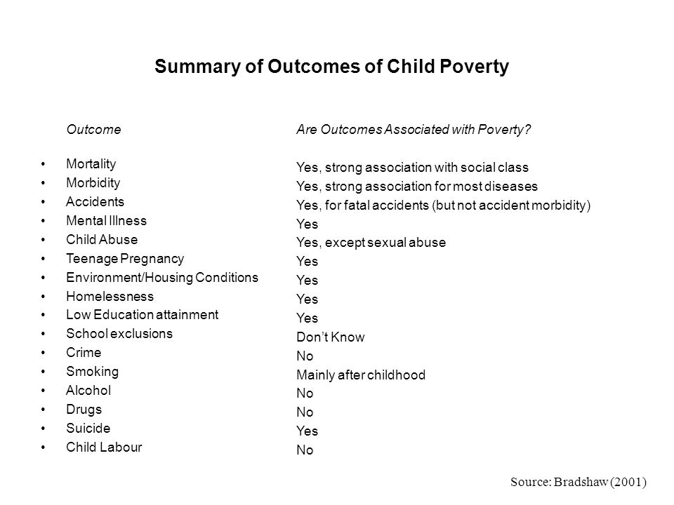 Summary of Outcomes of Child Poverty Outcome Mortality Morbidity Accidents Mental Illness Child Abuse Teenage Pregnancy Environment/Housing Conditions Homelessness Low Education attainment School exclusions Crime Smoking Alcohol Drugs Suicide Child Labour Are Outcomes Associated with Poverty.