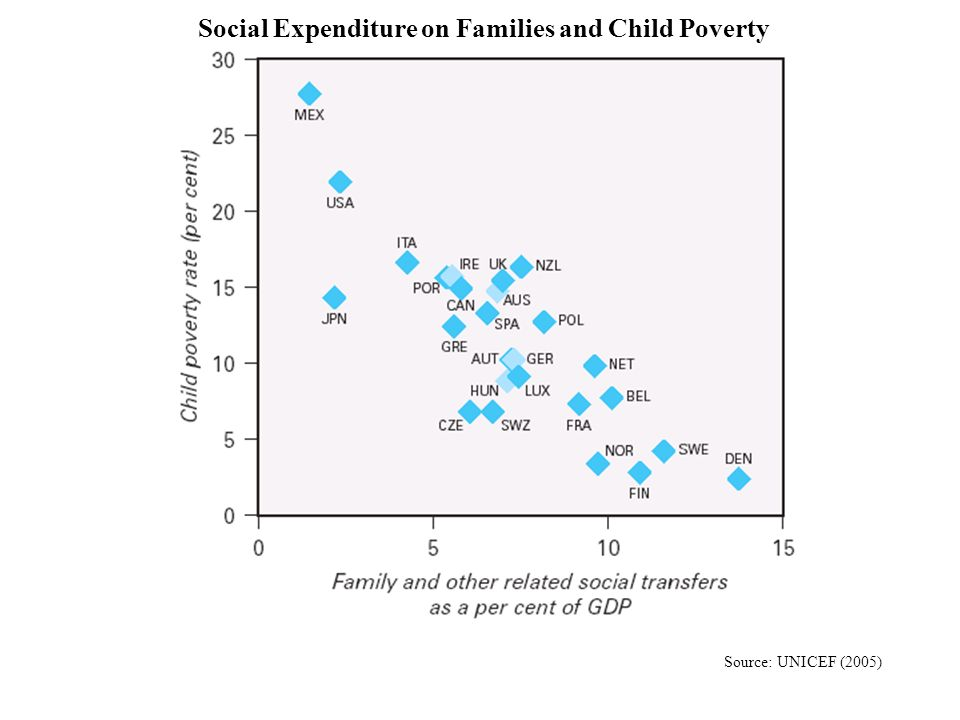 Social Expenditure on Families and Child Poverty Source: UNICEF (2005)