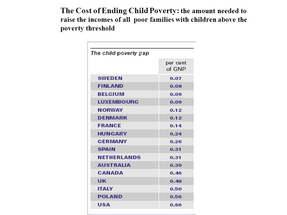 The Cost of Ending Child Poverty: the amount needed to raise the incomes of all poor families with children above the poverty threshold