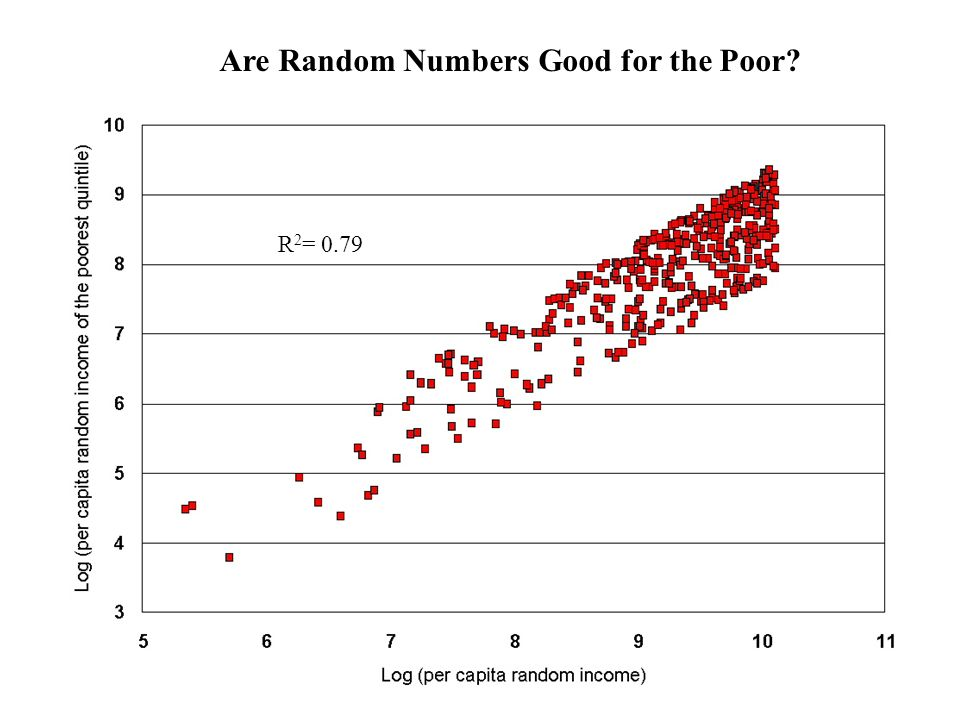 Are Random Numbers Good for the Poor? R 2 = 0.79