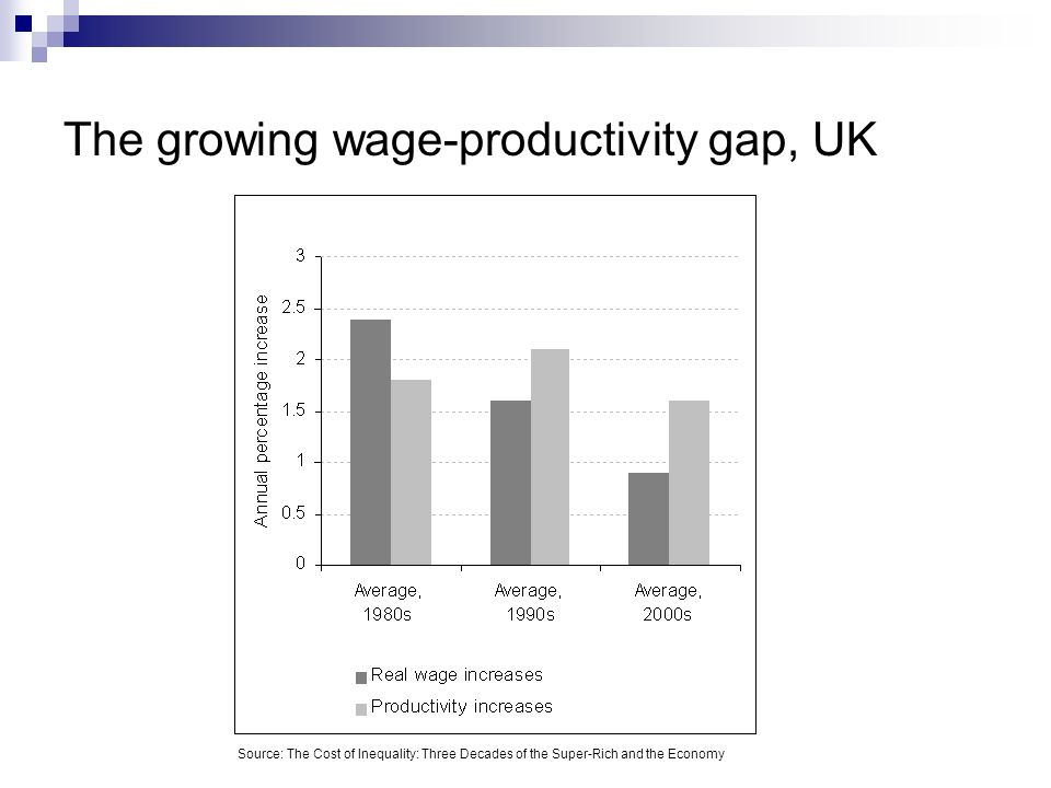 The growing wage-productivity gap, UK Source: The Cost of Inequality: Three Decades of the Super-Rich and the Economy