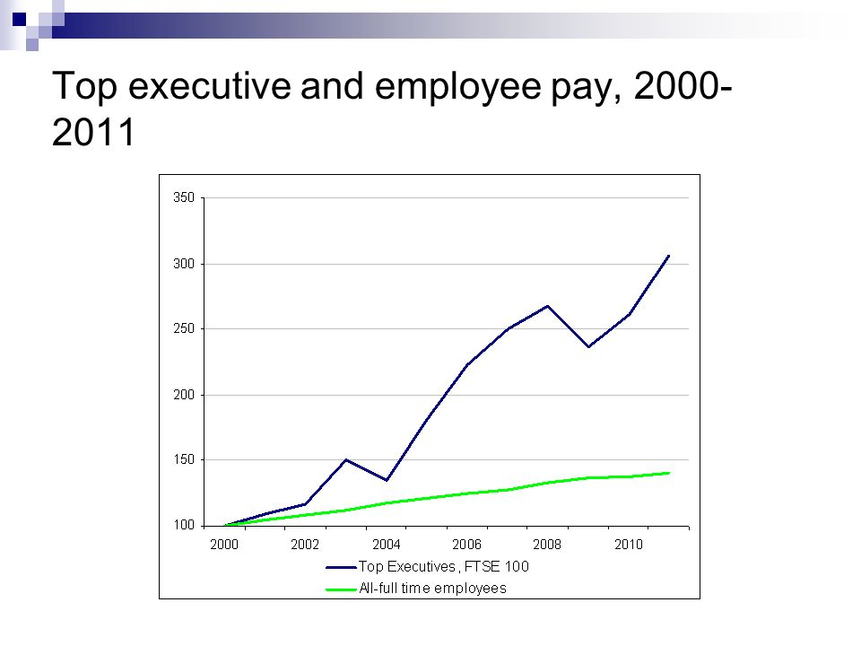 Top executive and employee pay, 2000- 2011