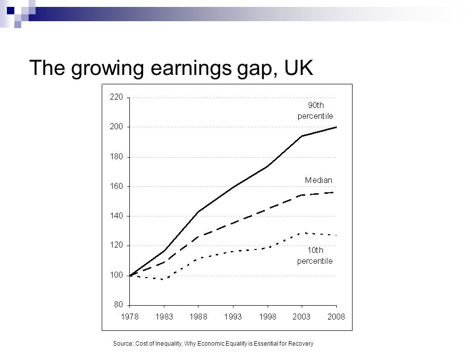 Rising inequality under Labour, 1997-2010 Share of income held by top 1% and top 0.1%