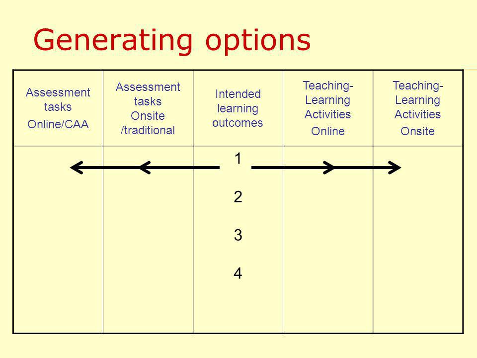 Generating options Assessment tasks Online/CAA Assessment tasks Onsite /traditional Intended learning outcomes Teaching- Learning Activities Online Teaching- Learning Activities Onsite 12341234