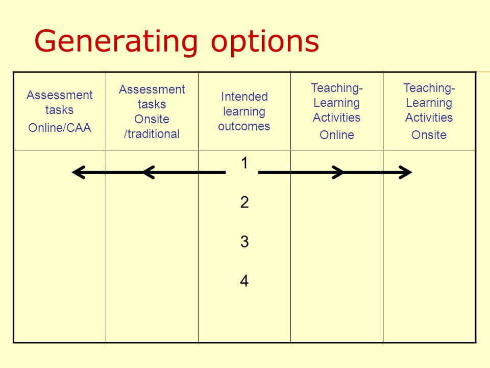 Generating options Assessment tasks Online/CAA Assessment tasks Onsite /traditional Intended learning outcomes Teaching- Learning Activities Online Te