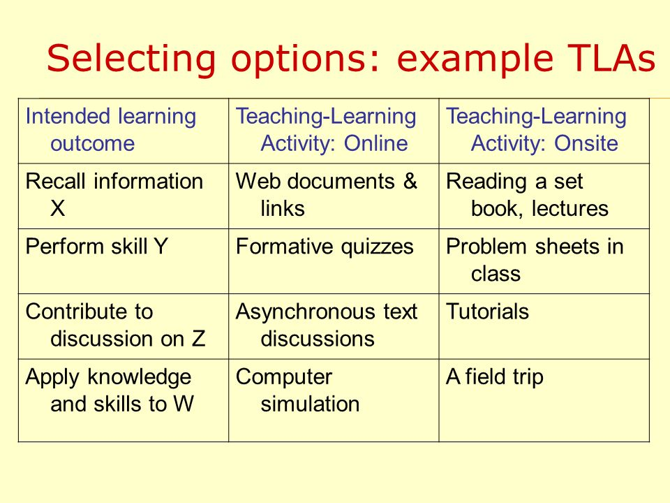 Selecting options: example TLAs Intended learning outcome Teaching-Learning Activity: Online Teaching-Learning Activity: Onsite Recall information X Web documents & links Reading a set book, lectures Perform skill YFormative quizzesProblem sheets in class Contribute to discussion on Z Asynchronous text discussions Tutorials Apply knowledge and skills to W Computer simulation A field trip