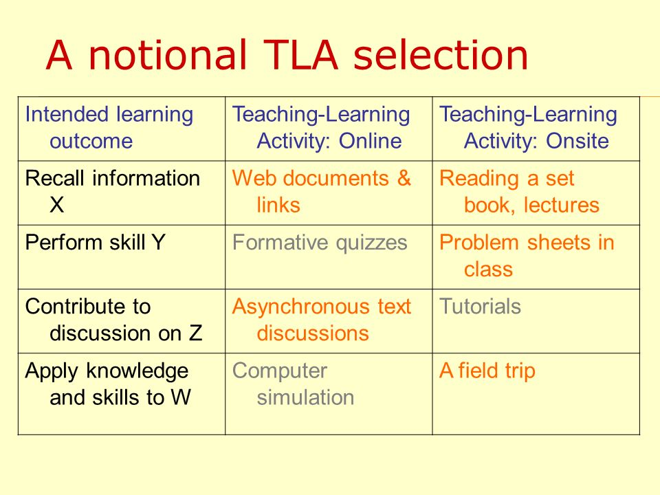 A notional TLA selection Intended learning outcome Teaching-Learning Activity: Online Teaching-Learning Activity: Onsite Recall information X Web docu