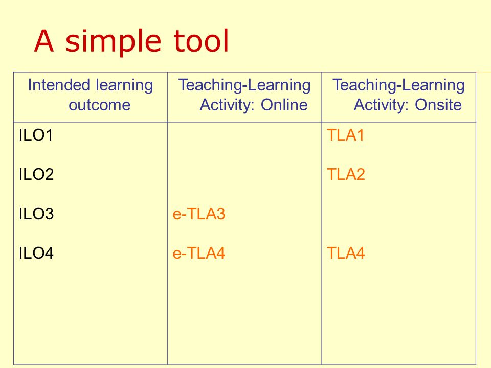 A simple tool Intended learning outcome Teaching-Learning Activity: Online Teaching-Learning Activity: Onsite ILO1 ILO2 ILO3 ILO4 e-TLA3 e-TLA4 TLA1 TLA2 TLA4