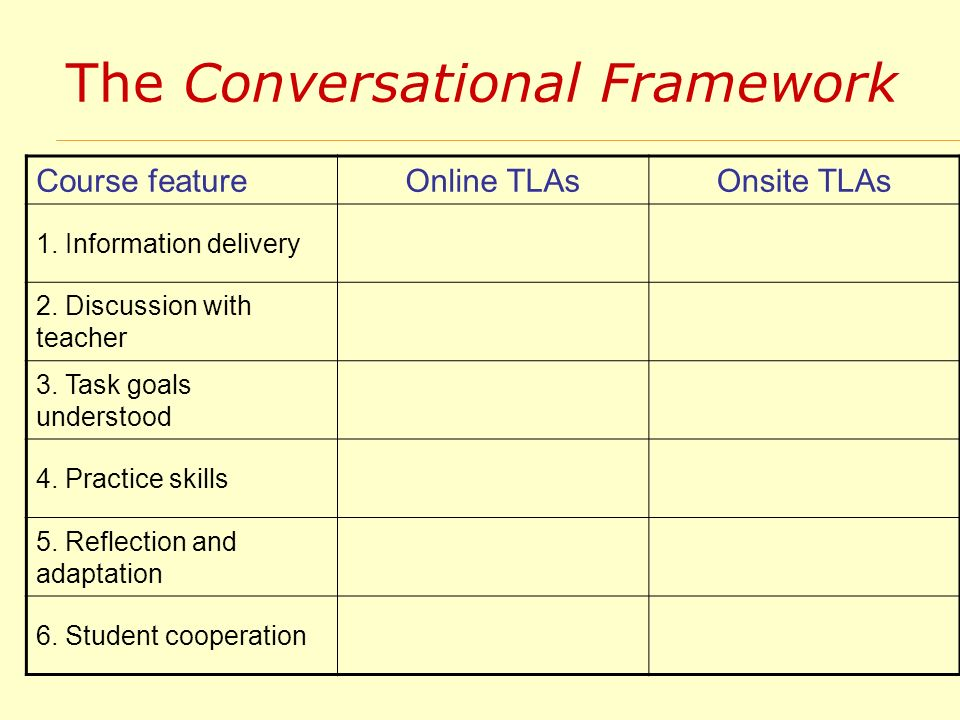 The Conversational Framework Course feature Online TLAsOnsite TLAs 1. Information delivery 2. Discussion with teacher 3. Task goals understood 4. Prac
