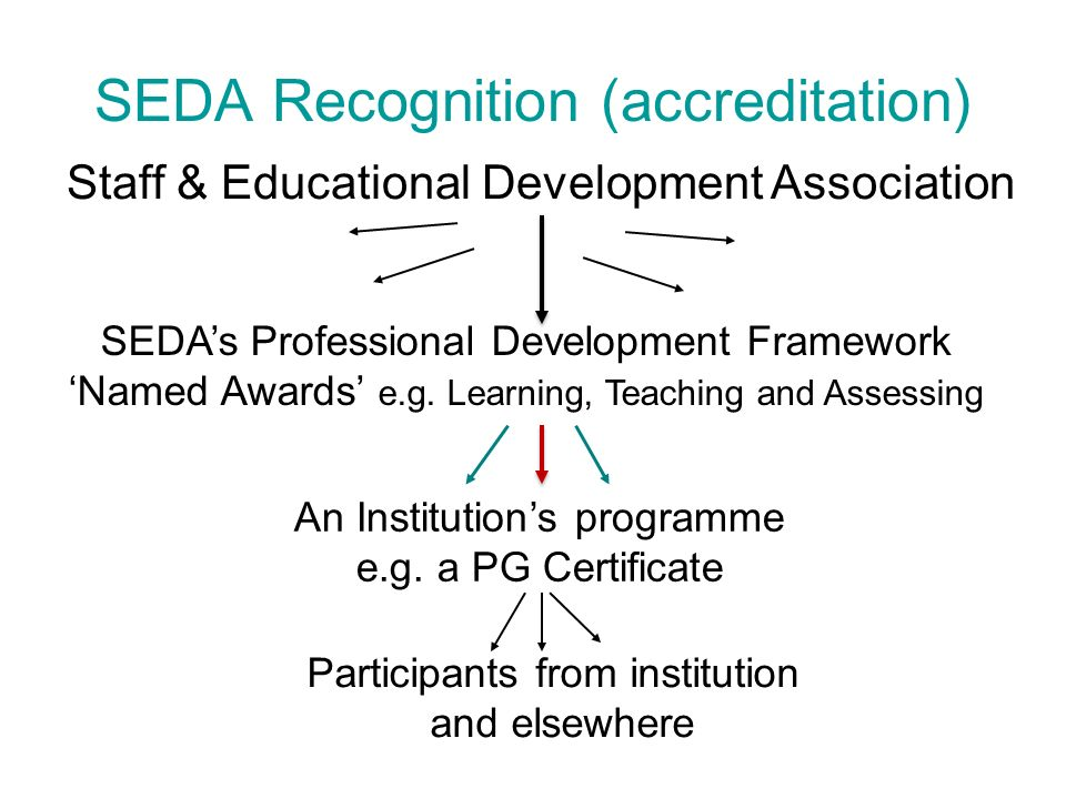 SEDA Recognition (accreditation) Staff & Educational Development Association SEDAs Professional Development Framework Named Awards e.g.