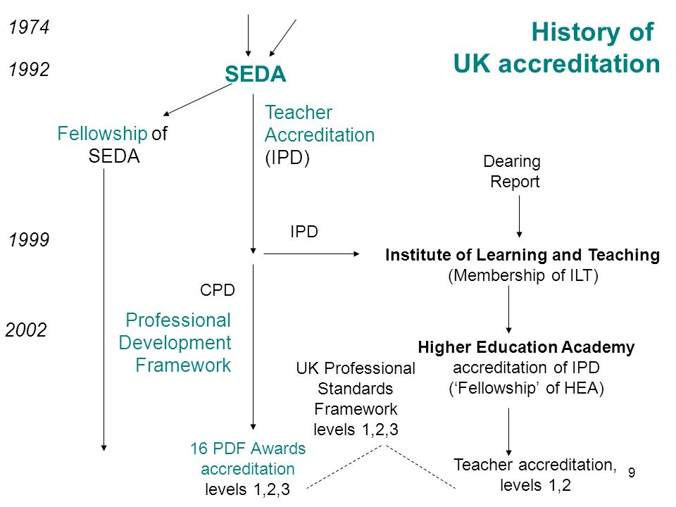 1992 SEDA Institute of Learning and Teaching (Membership of ILT) 1999 Higher Education Academy accreditation of IPD (Fellowship of HEA) Teacher Accreditation (IPD) 2002 1974 Fellowship of SEDA IPD CPD Professional Development Framework 16 PDF Awards accreditation levels 1,2,3 UK Professional Standards Framework levels 1,2,3 History of UK accreditation Dearing Report Teacher accreditation, levels 1,2 9