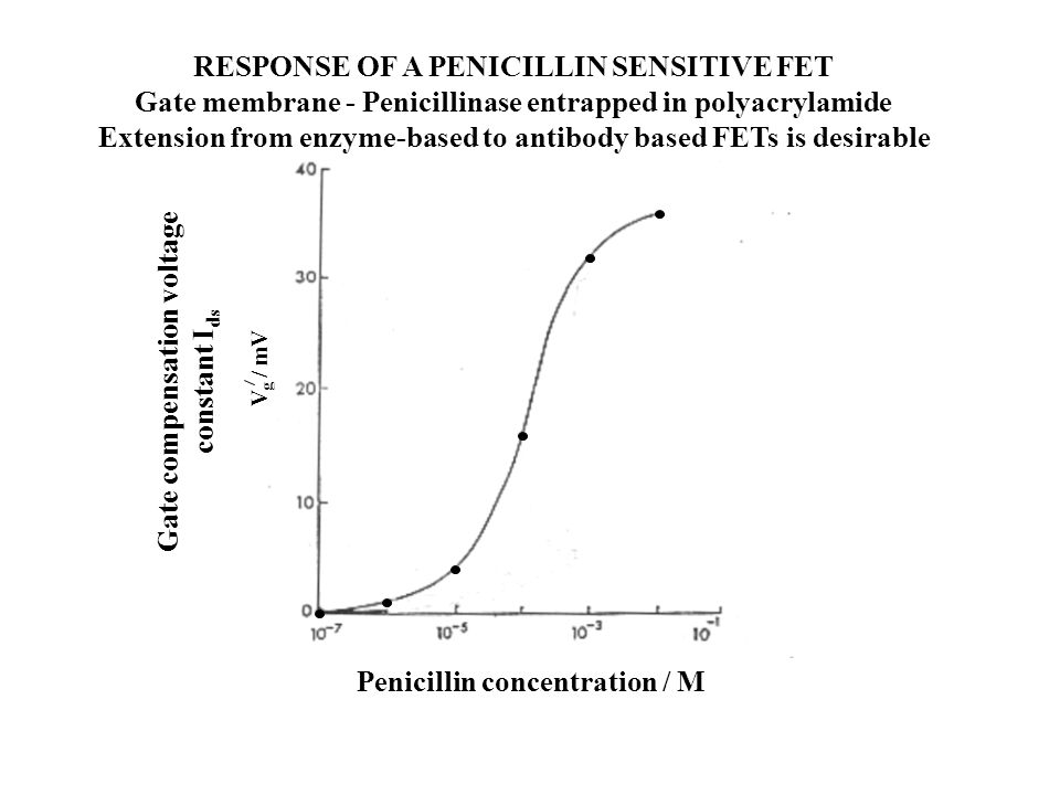 Penicillin concentration / M Gate compensation voltage constant I ds V g / mV RESPONSE OF A PENICILLIN SENSITIVE FET Gate membrane - Penicillinase entrapped in polyacrylamide Extension from enzyme-based to antibody based FETs is desirable