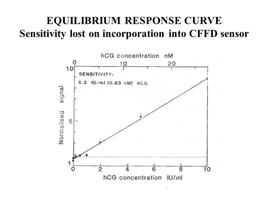 EQUILIBRIUM RESPONSE CURVE Sensitivity lost on incorporation into CFFD sensor