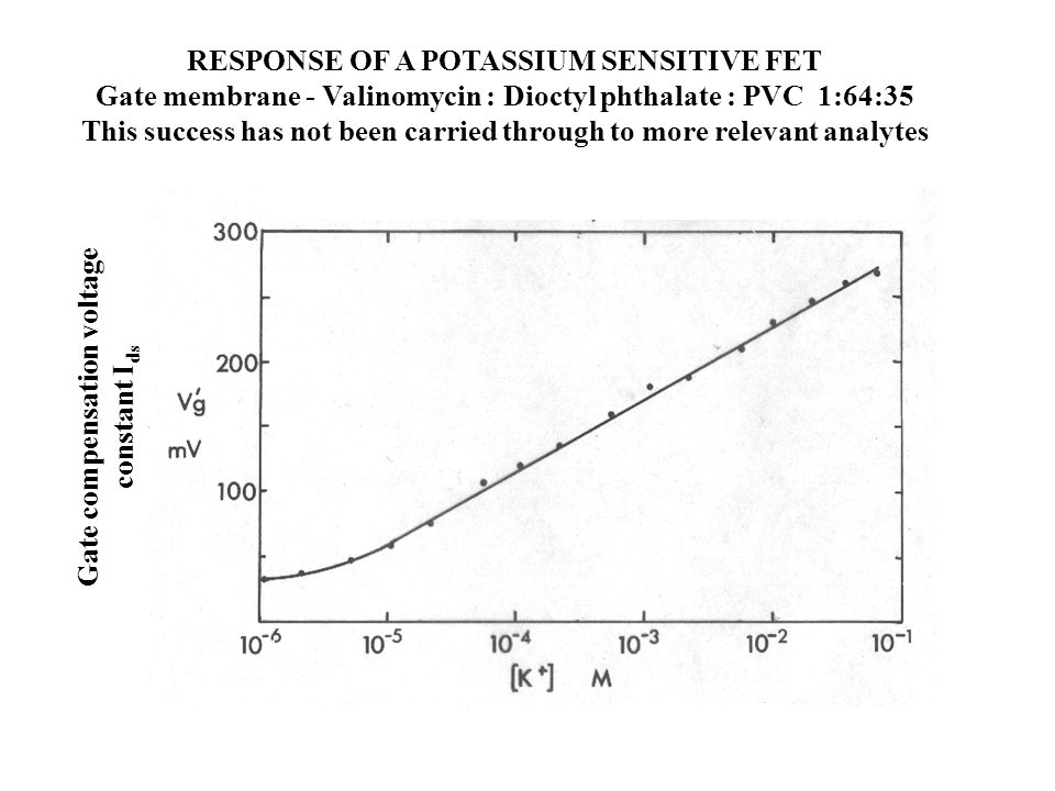 RESPONSE OF A POTASSIUM SENSITIVE FET Gate membrane - Valinomycin : Dioctyl phthalate : PVC 1:64:35 This success has not been carried through to more relevant analytes Gate compensation voltage constant I ds