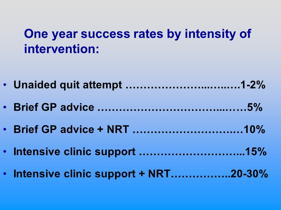 One year success rates by intensity of intervention: Unaided quit attempt …………………...…..….1-2% Brief GP advice ……………………………...……5% Brief GP advice + NRT ……………………….…10% Intensive clinic support ………………………...15% Intensive clinic support + NRT……………..20-30%