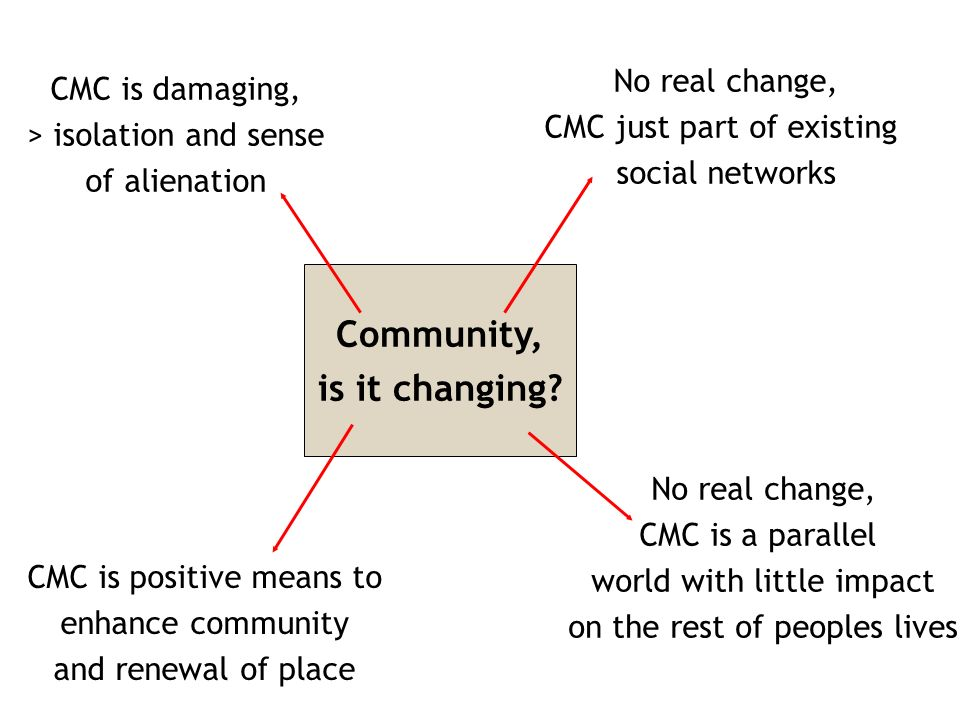 Community, is it changing.