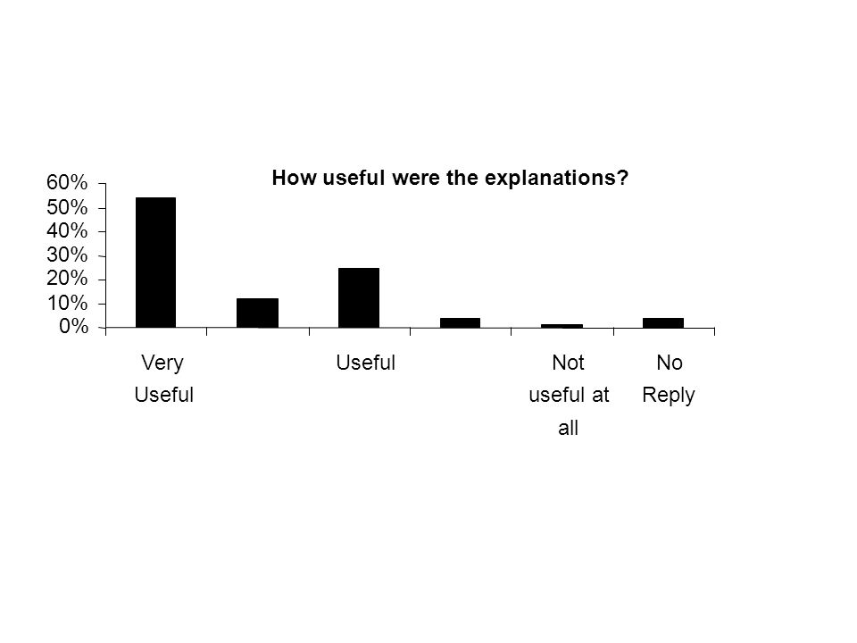 How useful were the explanations 0% 10% 20% 30% 40% 50% 60% Very Useful Not useful at all No Reply