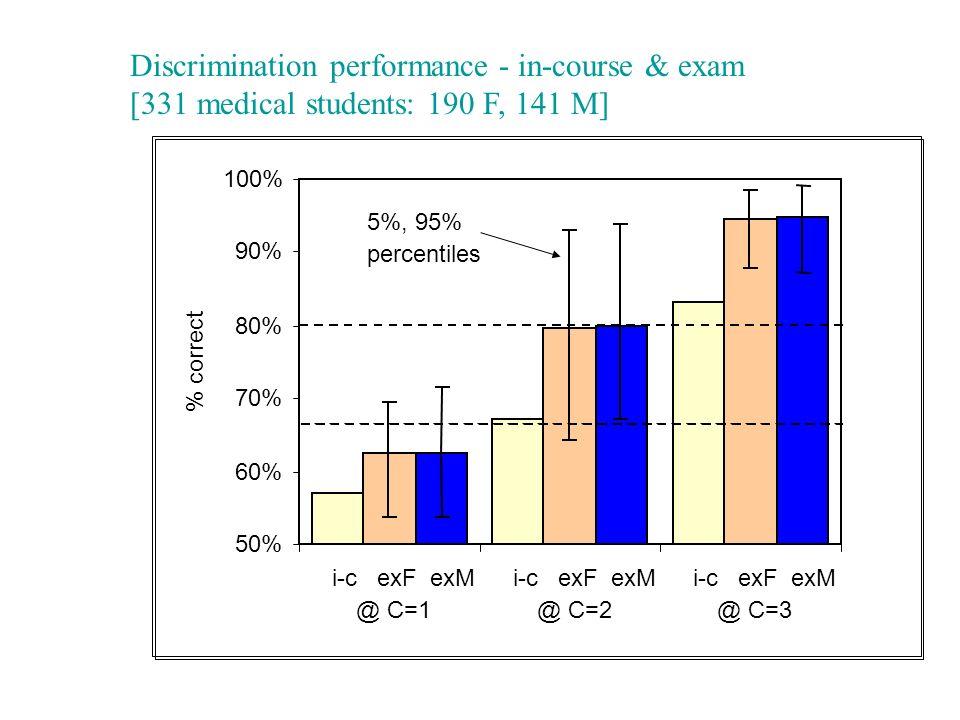 Discrimination performance - in-course & exam [331 medical students: 190 F, 141 M] 50% 60% 70% 80% 90% 100% i-c exF exM @ C=1 i-c exF exM @ C=2 i-c exF exM @ C=3 % correct 5%, 95% percentiles