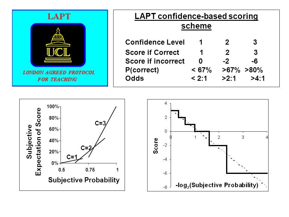 LAPT confidence-based scoring scheme Confidence Level 1 2 3 Score if Correct 1 2 3 Score if incorrect 0 -2 -6 P(correct) 67% >80% Odds 2:1 >4:1 0% 20% 40% 60% 80% 100% 0.50.751 Subjective Probability Subjective Expectation of Score C=2 C=1 C=3