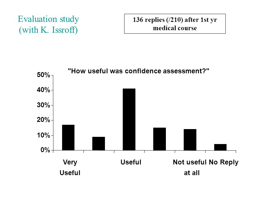 How useful was confidence assessment? 0% 10% 20% 30% 40% 50% Very Useful Not useful at all No Reply Evaluation study (with K.