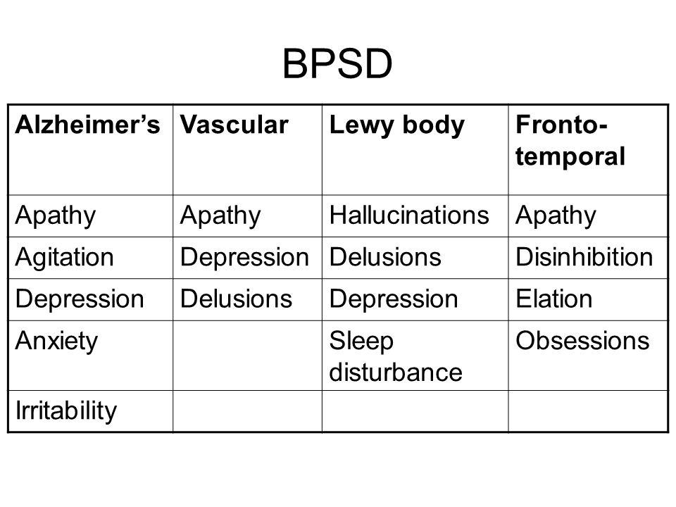 BPSD AlzheimersVascularLewy bodyFronto- temporal Apathy HallucinationsApathy AgitationDepressionDelusionsDisinhibition DepressionDelusionsDepressionElation AnxietySleep disturbance Obsessions Irritability