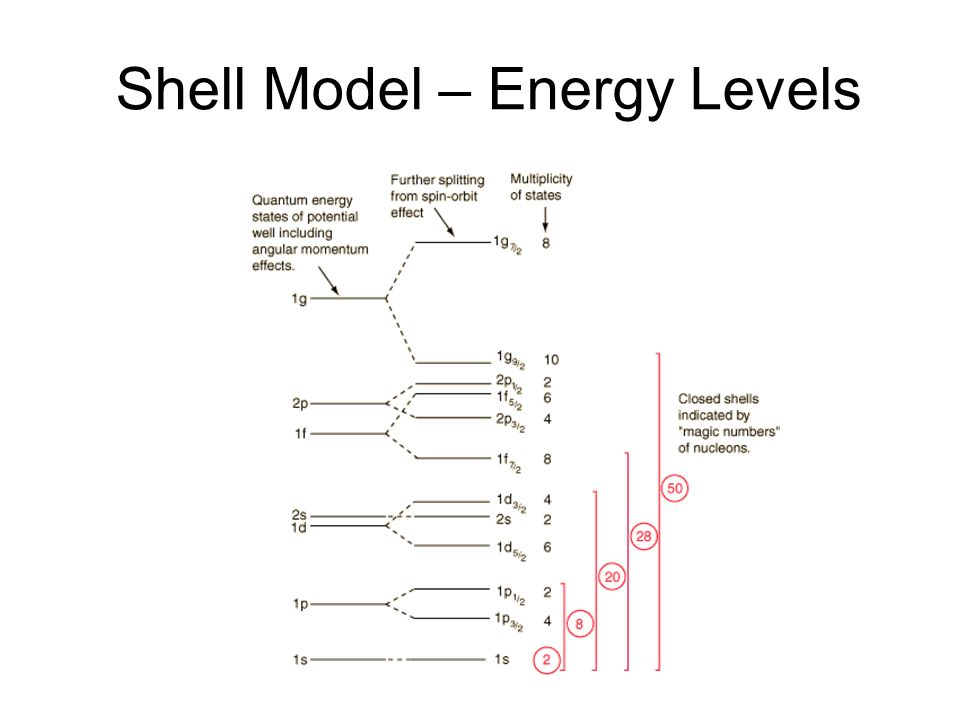 Shell Model – Energy Levels