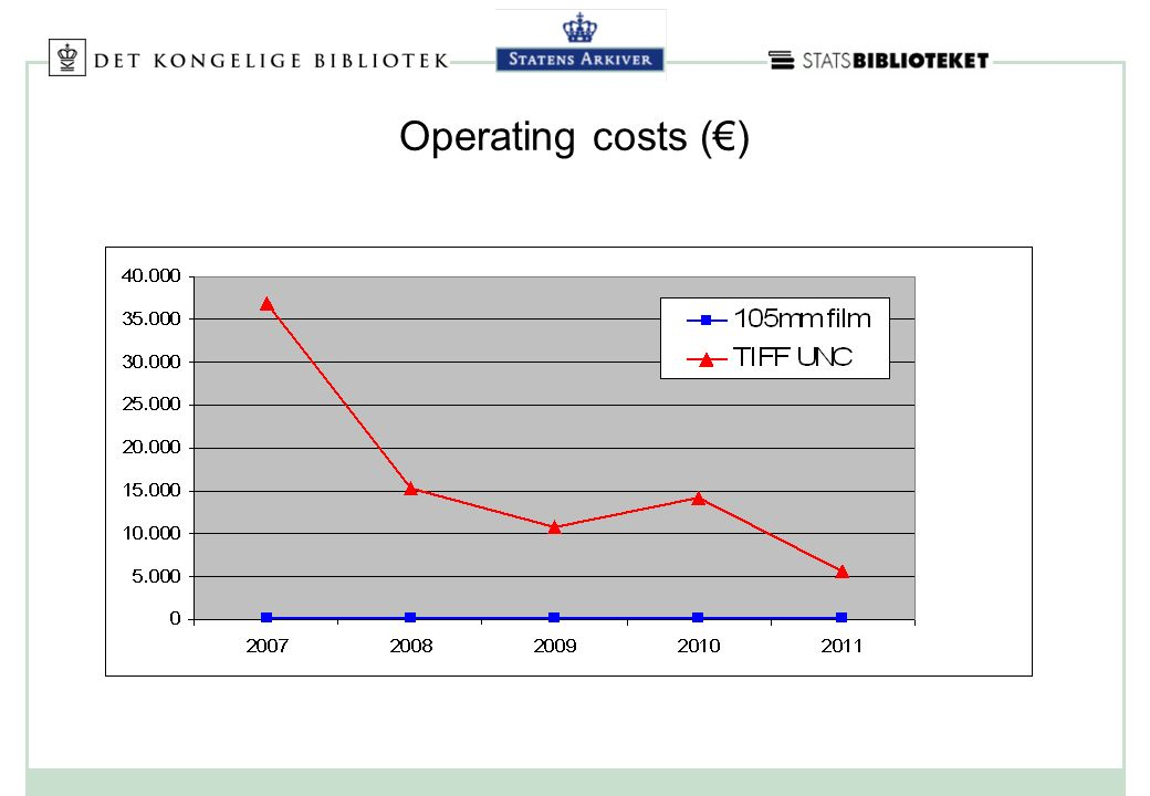 Operating costs ()