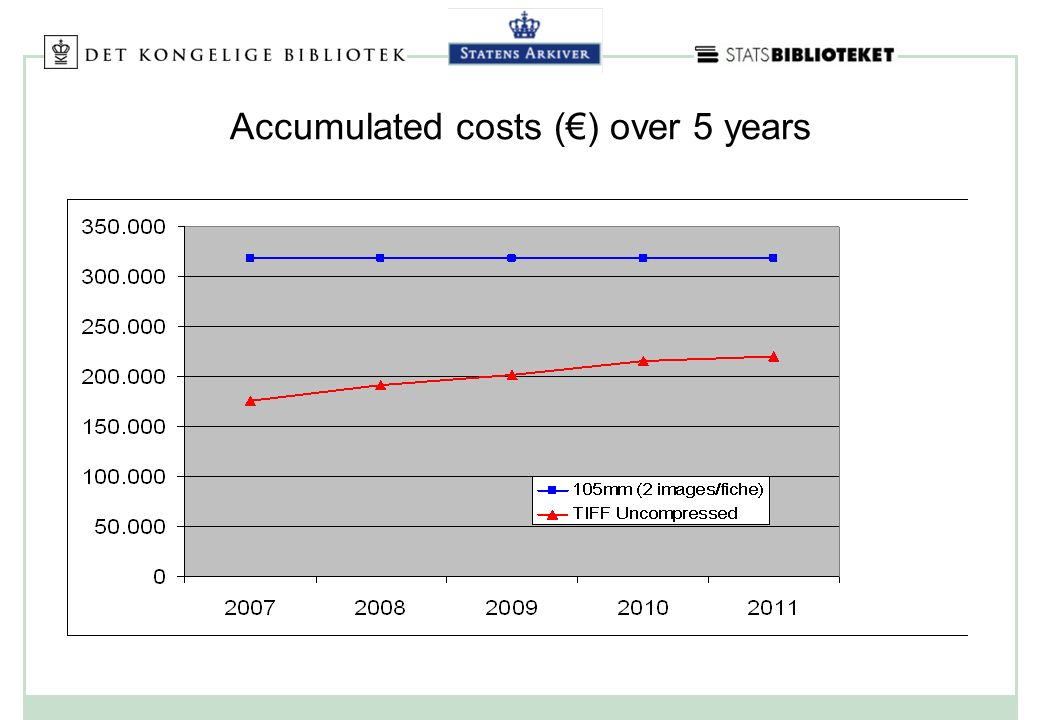 Accumulated costs () over 5 years