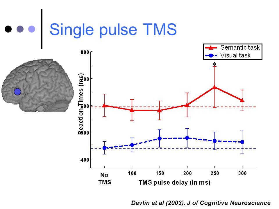 * Single pulse TMS Devlin et al (2003). J of Cognitive Neuroscience No TMS