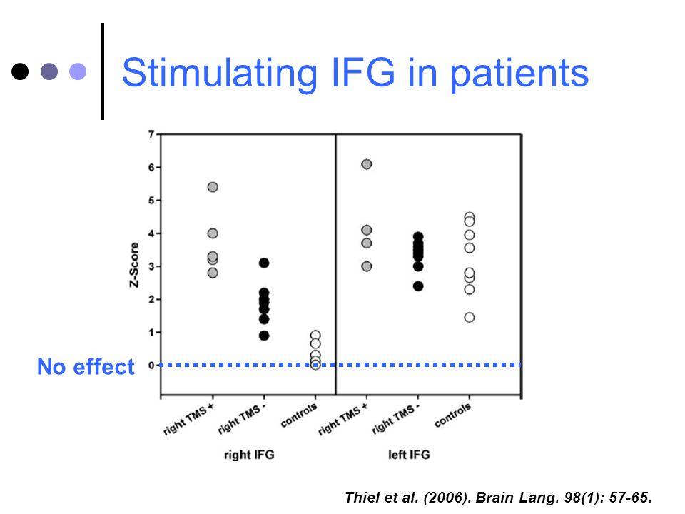 Stimulating IFG in patients Thiel et al. (2006). Brain Lang. 98(1): 57-65. No effect