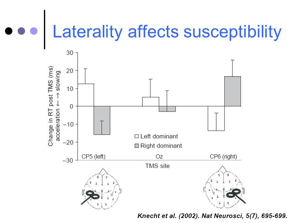 Laterality affects susceptibility Knecht et al. (2002). Nat Neurosci, 5(7), 695-699.