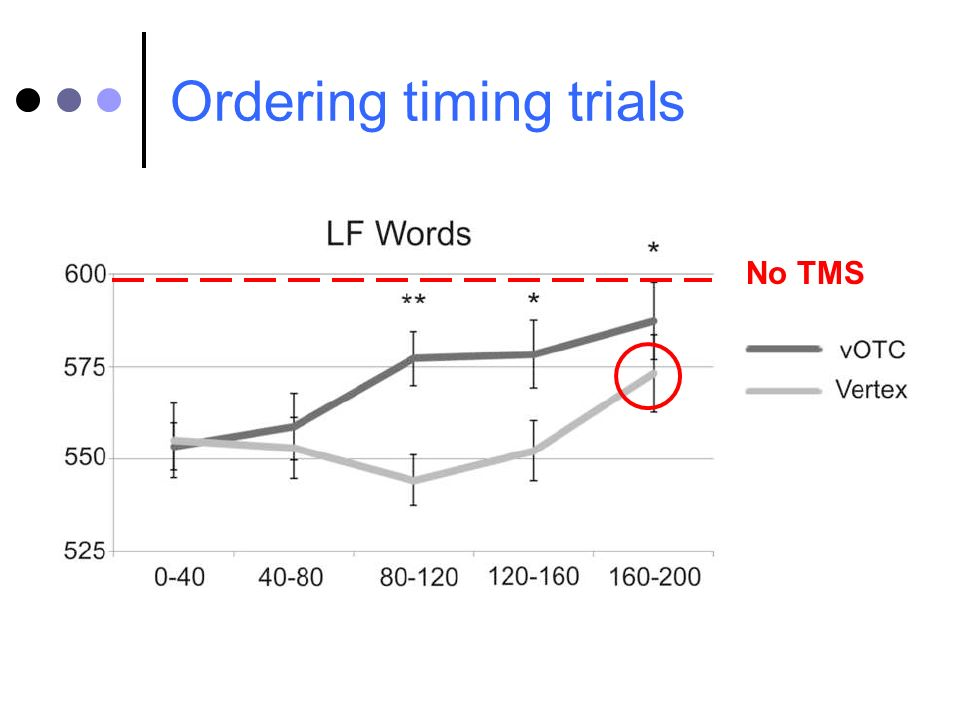 Ordering timing trials No TMS